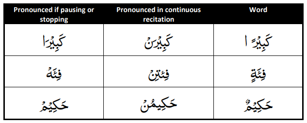 Noon sakinah occurs in nouns and verbs in the middle or at the end of the word and occurs in preposition and particles only at the end of the word.