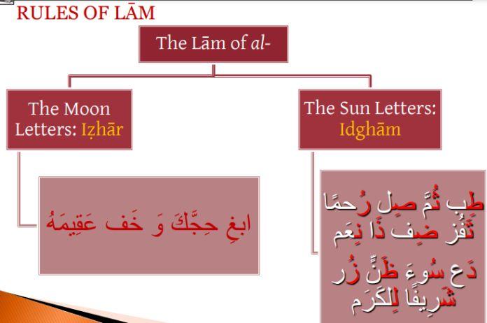 laam-definite-article
