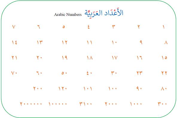 Arabic-numbers