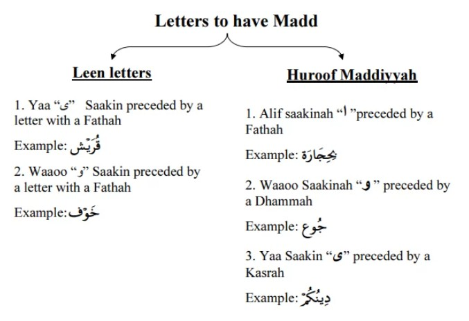 Madd-letters